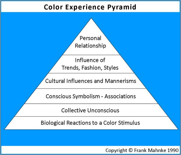 Color-experience-pyramid