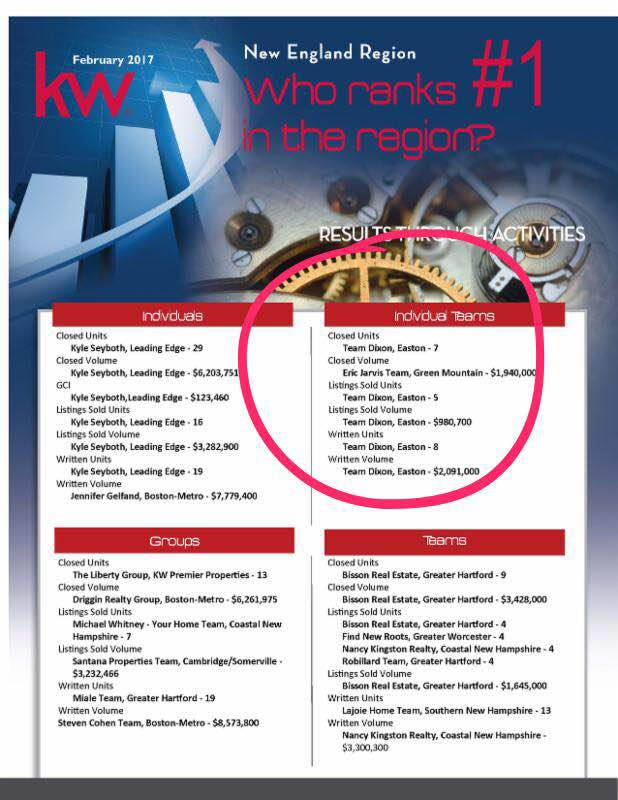 Feb 2017 KW Ranking Results